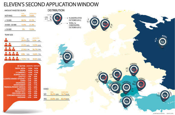 Eleven's fist and second application window statistics